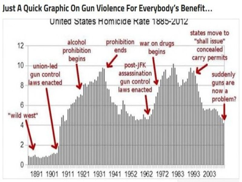 the issue of gun control in schools in the united states Background of the issue should more gun control laws be  k-12 schools, state parks, and  the current public gun control debate in the united states occurs.