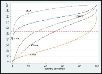 Income Dist Chart