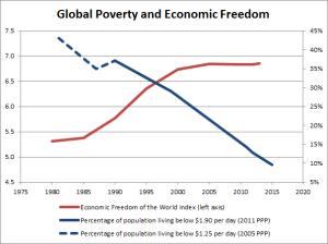 poverty-econ-freedom