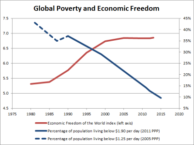 poverty-econ-freedom